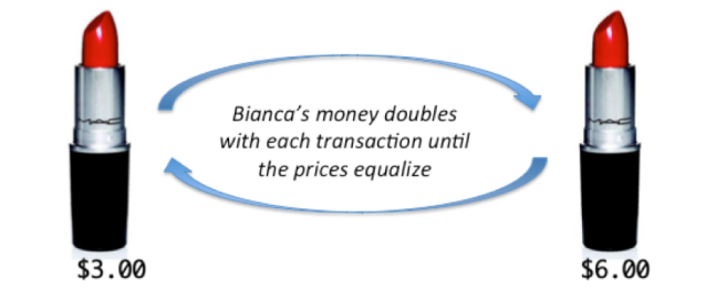 If prices don't equalize, Bianca will end up with all the money and shop two with all the lipstick. Poor shop one.